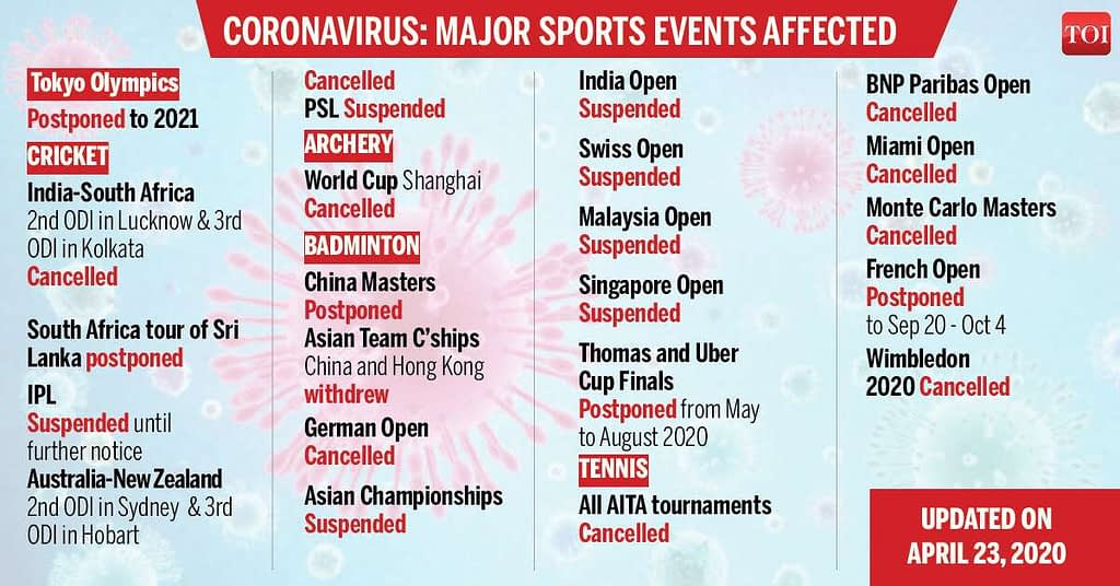 Industries destroyed by coronavirus